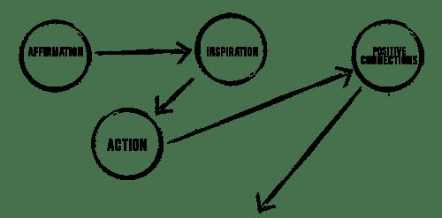 confidence-diagram